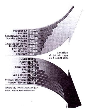 968c6dd3bde141 Un bémol, toutefois   la flèche ascendante concerne les dix meilleures  parmi les 40 valeurs du « CAC40 » (justement désigné ainsi parce qu il en  couvre 40) ...